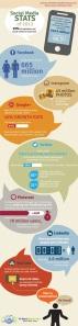 Una infografia estadisticas en redes sociales 2013