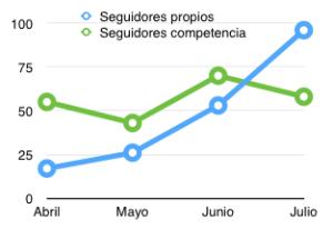 Gráfica de crecimiento seguidores